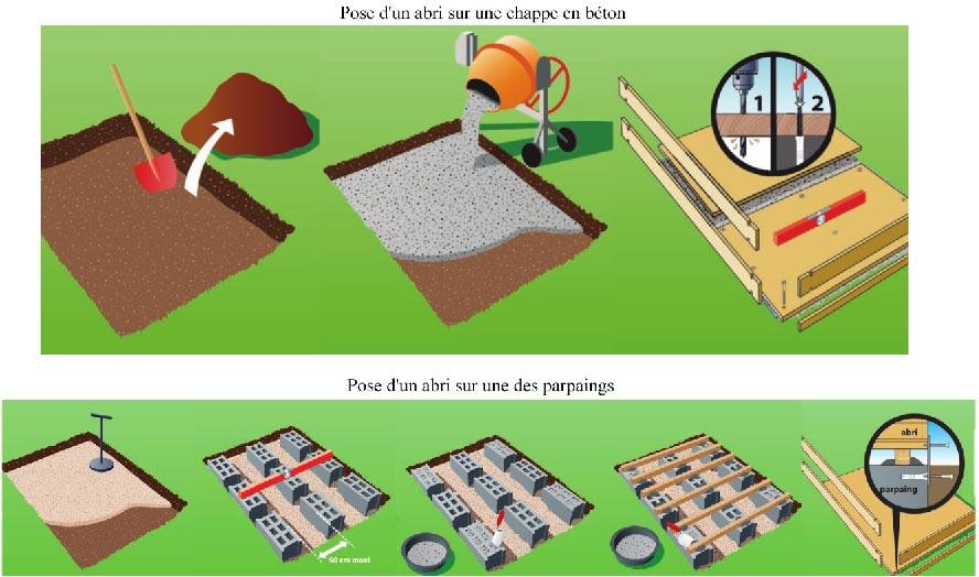 abri de jardin dalle beton ou pas Comment couler une dalle de béton pour mon abri de jardin ?