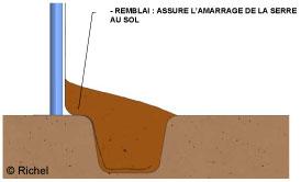 Où et comment installer sa serre tunnel ? | Gamm vert